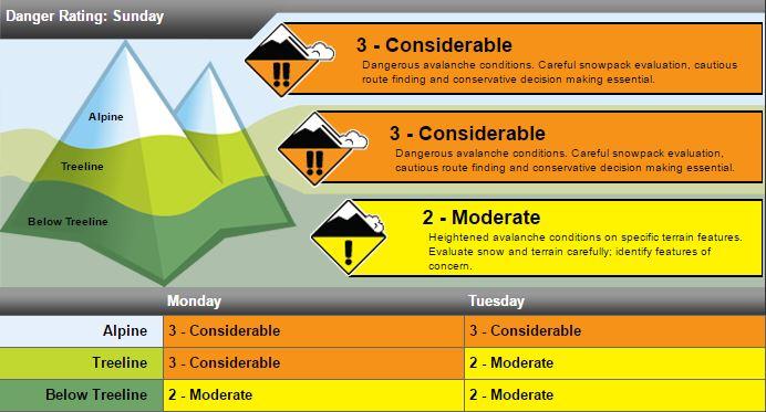 Avalanche Danger Rating