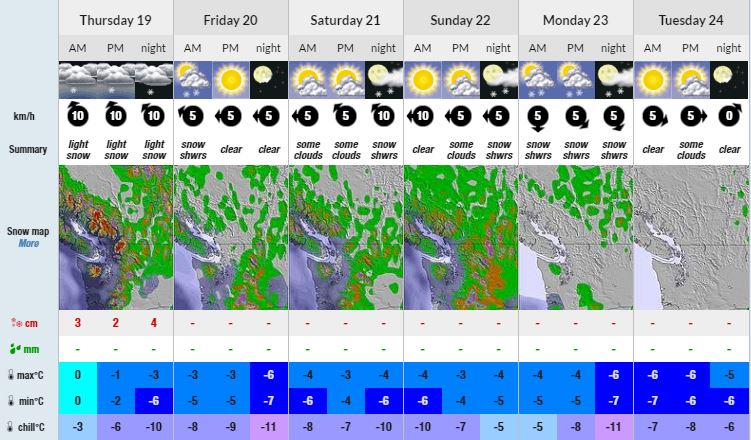 RevelstokeConditionsForecast