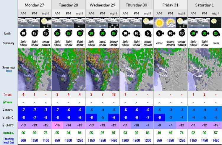 Conditions Forecast Valemount